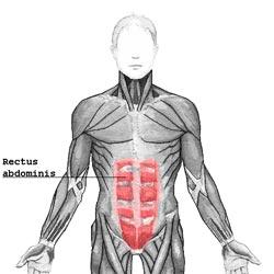 Dyspepsi opstår i abdomen